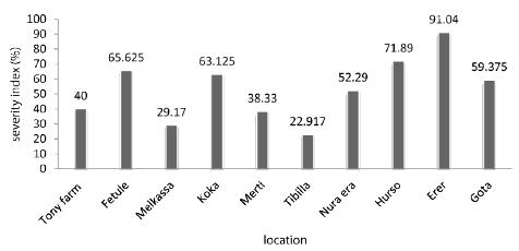 The disease severity index from ten major citrus growing