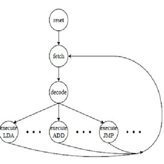 (PDF) Augmenting Computer Architecture Classroom