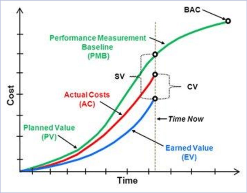 Earned Value Management. Curva S (S-shaped chart). Análisis de Valor Ganado.