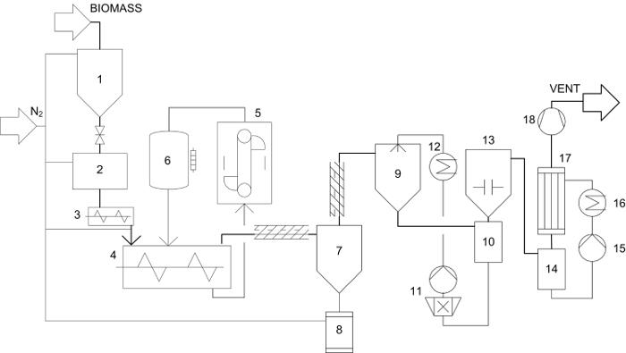hopper setup diagram vdsl wiring flow of the experimental 1 biomass storage 2 lock system 3 dosing 4 twin screw mixing reactor 5 bucket elevator