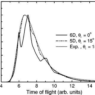 (PDF) Ab initio Quantum and ab initio Molecular Dynamics