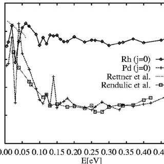(PDF) Trends in the chemical reactivity of surfaces