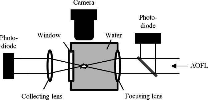 Experimental setup for optical breakdown threshold