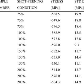 (PDF) Shot-Peening of Steam Turbine Blades: Residual
