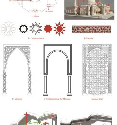 application of bim driven islamic architecture library in the design of download scientific diagram [ 850 x 1341 Pixel ]