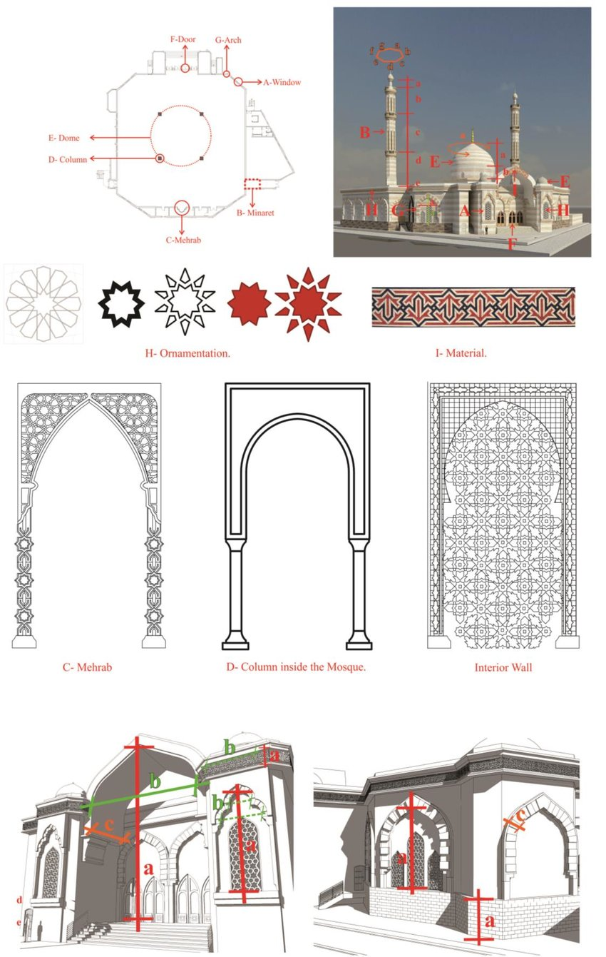 hight resolution of application of bim driven islamic architecture library in the design of download scientific diagram