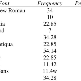 The percentage and frequency of fonts in presentations