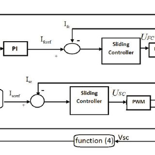 Structure of flatness and sliding mode based control of a