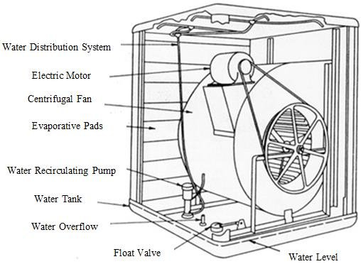 Schematic of Conventional Evaporative Air Cooler [14