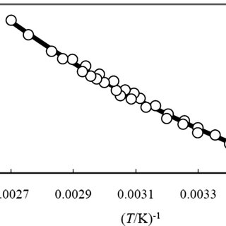 Summary of experimental solubility data of methylparaben