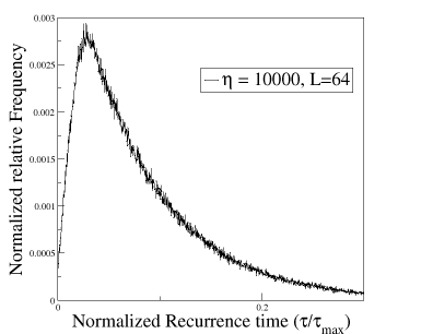 The peak of the curve at a non-zero value of τ suggests