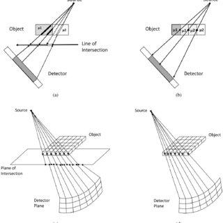 (PDF) Multi-GPU Acceleration of Branchless Distance Driven