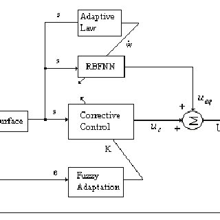 (PDF) Adaptive Neural Network Based Fuzzy Sliding Mode