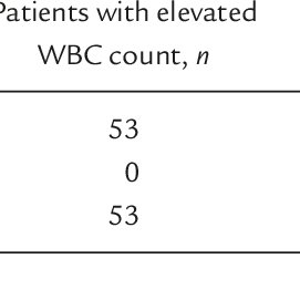 BP > 7 cmH 2 O on admission and diagnosis of acute abdomen