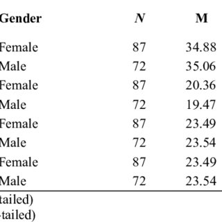 (PDF) An Analysis of Undergraduates' Study Skills