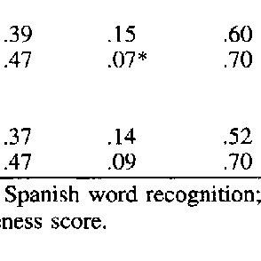 (PDF) Cross-Language Transfer of Phonological Awareness