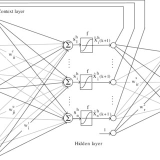 Block diagram of the proposed neural network algorithm