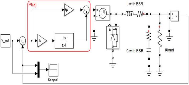 Control block diagram of PI based Buck Converter
