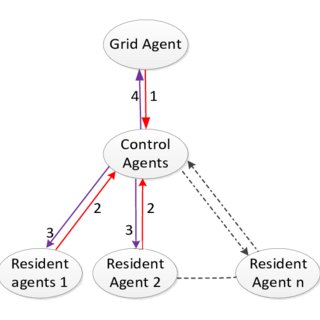 (PDF) GreenNet: Agent based Game-Theoretic Domestic Cost