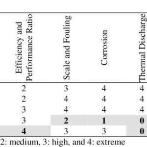 Block diagram of reverse osmosis operationsoptional