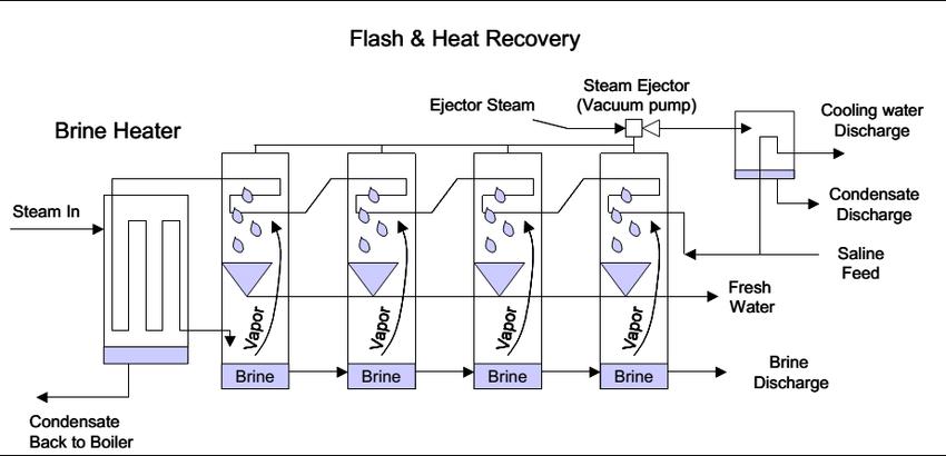 The Schematic diagram of Multi-Stage Flash Distillation