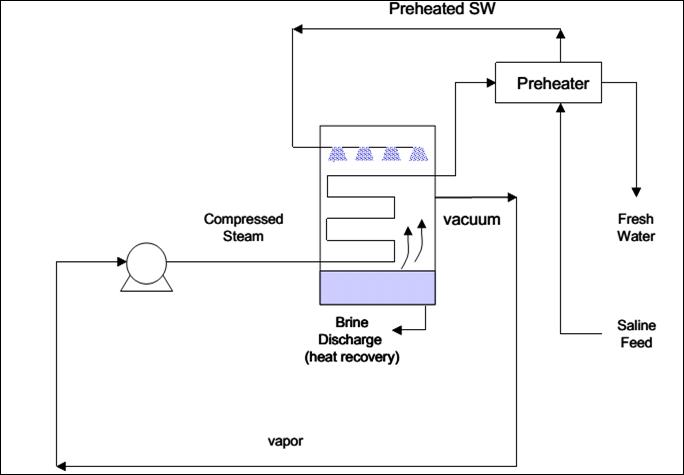 Schematic diagram of single mechanical vapor pression