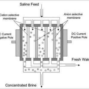 Schematic diagram of multieffect distillation evaporator