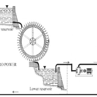 (PDF) Design of a Water Wheel For a Low Head Micro