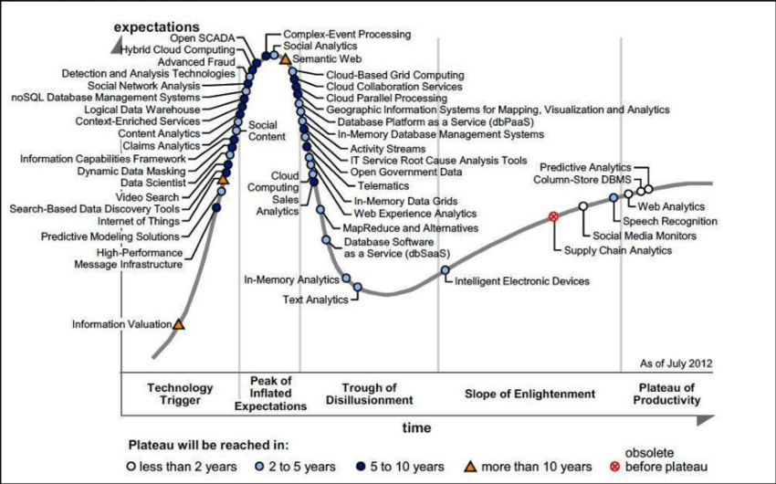 Diagram of the hype cycle for Emerging Technologies, shows