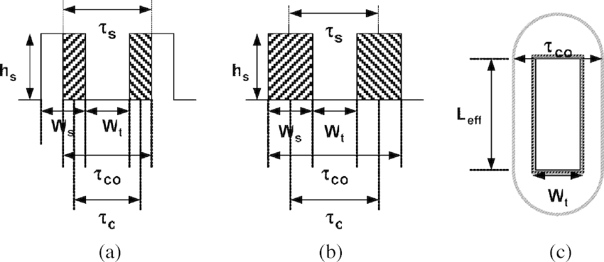 Details of stator concentrated winding. (a) Double-layer