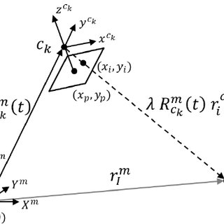 (PDF) Stability Analysis for a Multi-Camera