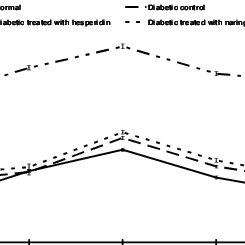 (PDF) Upregulation of PPARγ mediates the antidiabetic