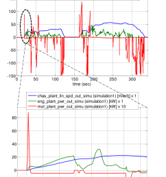 cisg vehicle speed engine power and motor power first two hills of ftp cycle [ 850 x 1080 Pixel ]
