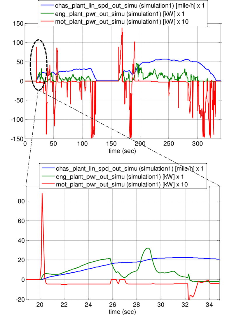 medium resolution of cisg vehicle speed engine power and motor power first two hills of ftp cycle