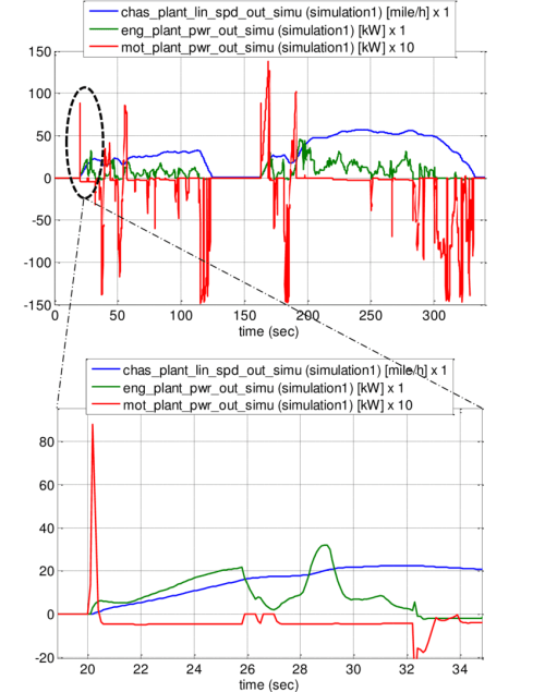 small resolution of cisg vehicle speed engine power and motor power first two hills of ftp cycle