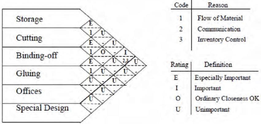 Activity relationship chart for the carpet workshop