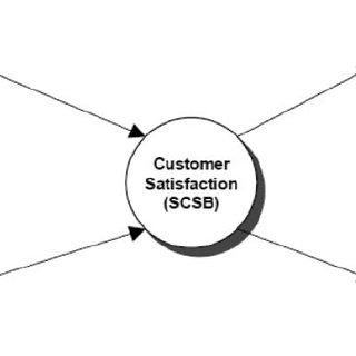 SCSB model ACSI model The ACSI index had been established
