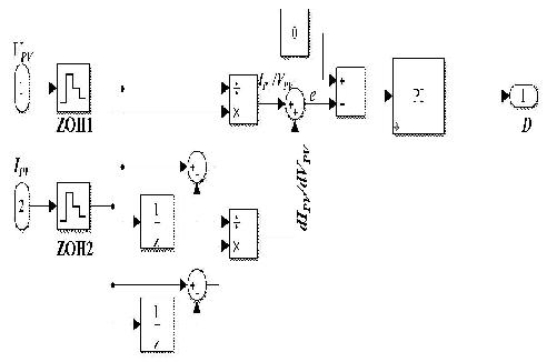 Simulink block diagram of the IC method based on PI