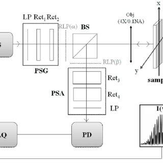 Block diagram of the 100kHz-Mueller polarimeter in