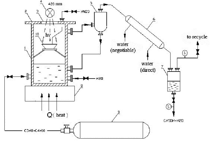 Schematic diagram of the pilot unit: 1- Reactor, 2- Cap, 3