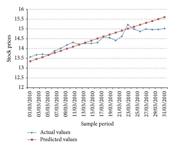 Graph of actual stock price versus predicted values for