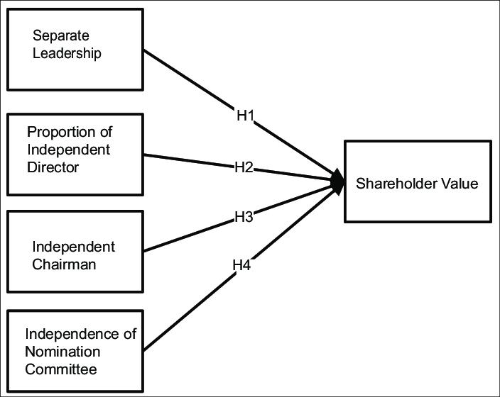 Corporate governance internal mechanisms and shareholder