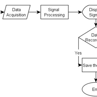 (PDF) Real-time feature extraction of ECG signals using NI