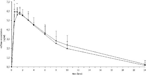 100mgのメントールまたはプラセボの存在下でのコーヒー中の200mgのカフェイン後の平均(SD)血清カフェイン濃度 - 時間曲線。 プラセボ・サークル、メントール・スクエア(n = 11)。 *位相差P <0.05、メントール対カフェインとカフェイン、プラセボと0.5時間および1時間