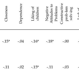 (PDF) Pre-School Teachers' Classroom Management Competency