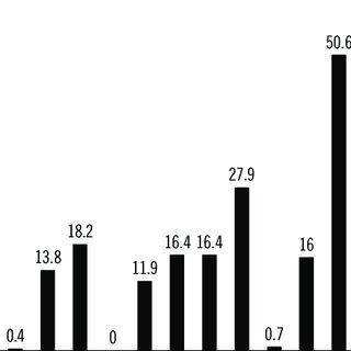 Dendrogram analysis of E. coli strains harboring class 1