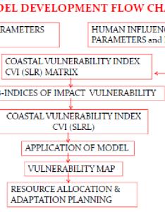 Coastal vulnerability assessment model flow chart also download rh researchgate