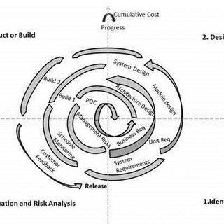 (PDF) Smart Irrigation System