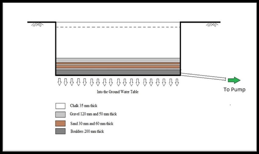 Fig. 6: Typical Layout of the Underground Water Tank