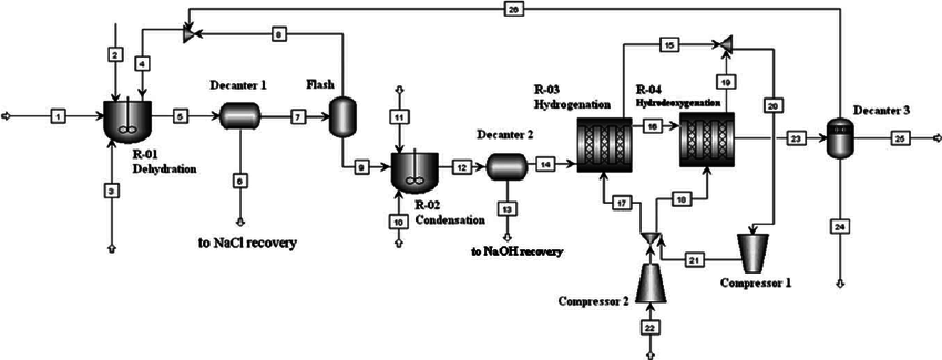 Process flow diagram for the production of jet fuel range